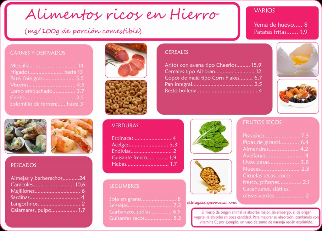 Hierro alimentos ricos tabla nutricional