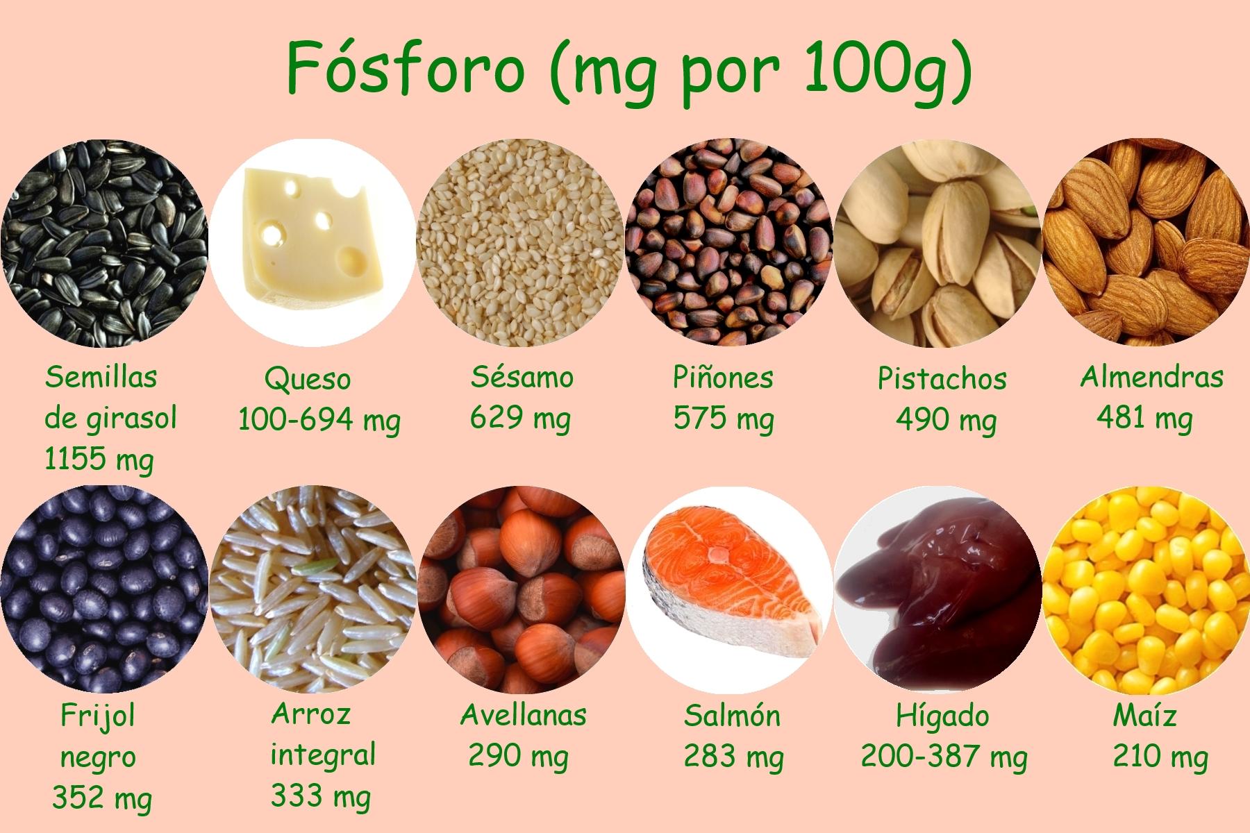 Fosforo propiedades dietas deportivas - Alimentos ricos en magnesio y zinc ...
